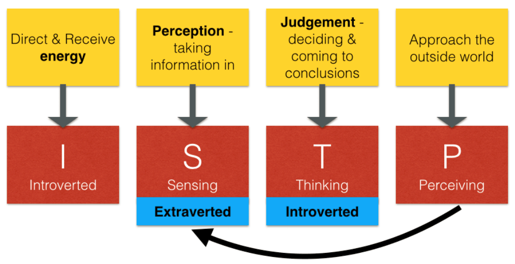 istp functions
